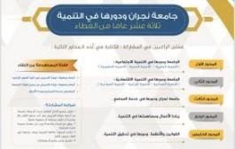 كلية العلوم الإدارية بجامعة نجران تنظم اللقاء العلمي الرابع