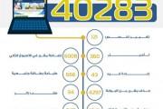 أكثر من 40 ألف حركة أكاديمية منفذة إلكترونياً لطلاب جامعة نجران في أسبوعين