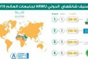 جامعة الملك عبدالعزيز ضمن قائمة أفضل 150 جامعة عالمياً وثلاث جامعات سعودية في صدارة الترتيب العربي