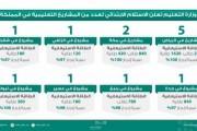 وزارة التعليم تعمل على خطة زمنية لإنجاز المباني وتسليمها في وقتٍ قياسي