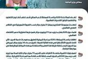 وزير المالية: قمة قادة مجموعة العشرين برئاسة المملكة تهدف إلى المضي قُدماً على خطى روح التعاون والتضامن لتجاوز التحديات العالمية