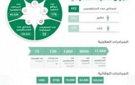 100 ألف مستفيد من حملة
