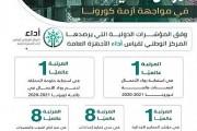 المملكة تحقّق المرتبة الأولى عالميًا في 3 مؤشرات دولية خلال تصديها لجائحة كورونا