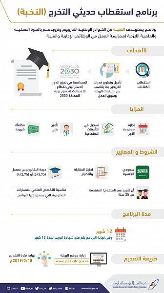 هيئة الاتصالات تُطلق برنامج استقطاب حديثي التخرج (النخبة) من الكوادر الوطنية