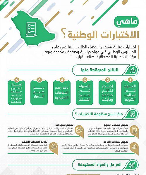 هيئة تقويم التعليم والتدريب تبدأ بتطبيق الاختبــارات الوطنيــة الأسبوع القادم