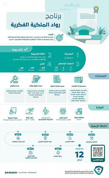 الهيئة السعودية للملكية الفكرية تعلن بدء التسجيل في برنامج